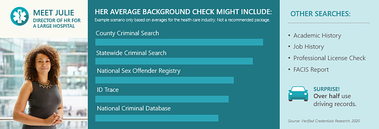 Healthcare Industry Average Background Check